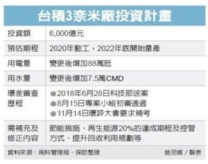 Cens.com News Picture 台积3奈米厂环评 要补考