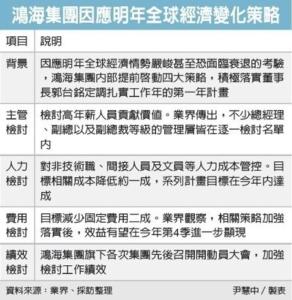 Cens.com News Picture 鴻海突圍 將調降人力成本