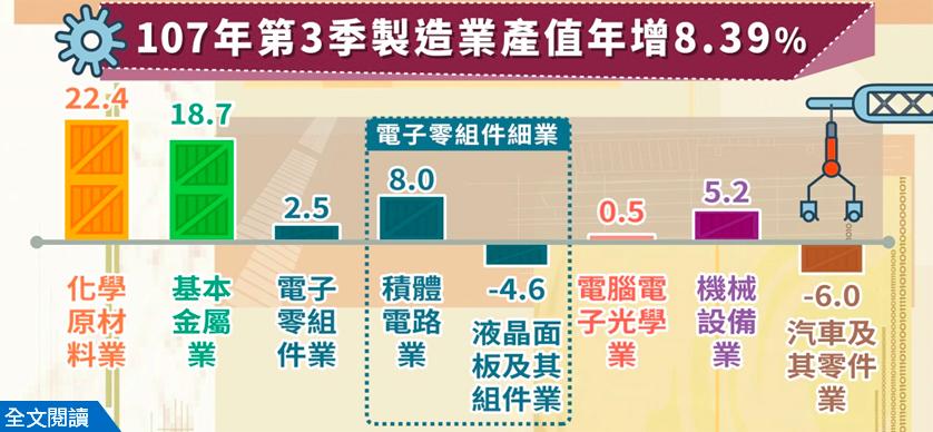 107年第3季製造業產值年增8.39%。圖/經濟部提供