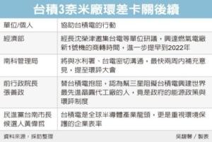 Cens.com News Picture 台積3奈米廠補件 經長開解方