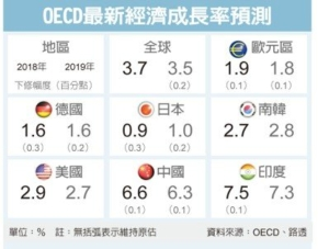Cens.com News Picture OECD:全球经济将软著陆