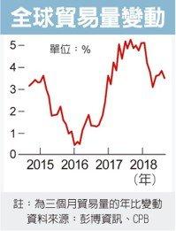 Cens.com News Picture 經濟動能減弱 全球央行緊縮放緩