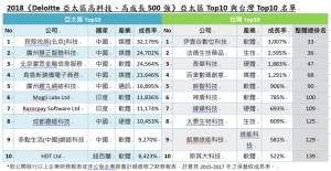 Cens.com News Picture Deloitte亞太區高科技、高成長500強 貝殼找房穩居龍頭
