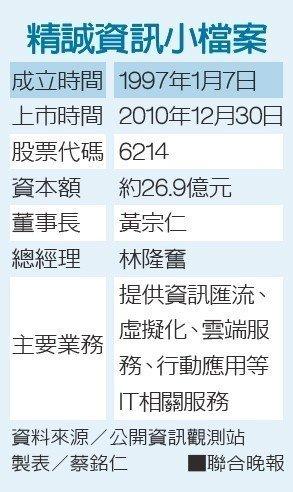 精誠資訊小檔案 製表/蔡銘仁、資料來源/公開資訊觀測站