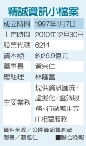 Cens.com News Picture 企业AI化 精诚冲5A一把抓