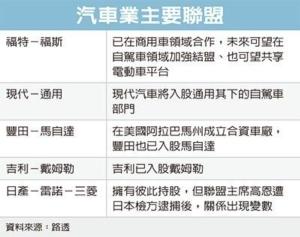 Cens.com News Picture 車廠超結盟 雙福攜手同行