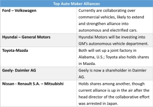 An Alliance Between Ford and VW Could be Announced as Early as Next Year</h2>