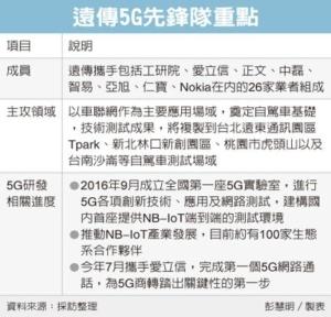 Cens.com News Picture 远传组5G先锋队 快攻车联网