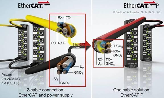 整合EtherCAT通訊和電源於單一電纜的EtherCATP產品應用 亞信公司/提供
