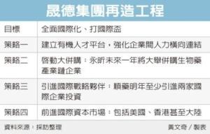 Cens.com News Picture 晟德再造 四戰略拚國際化