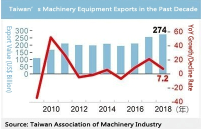 Trade War Impact Halves Machinery Exports</h1>