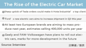 Cens.com News Picture Electric Cars Under Taiwanese Supply Chains Expect to See Huge De...