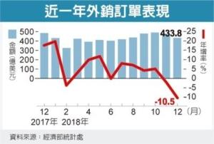 Cens.com News Picture 寒冬來了 外銷訂單大衰退