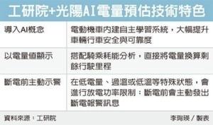 Cens.com News Picture 工研院携光阳 攻AI电动机车