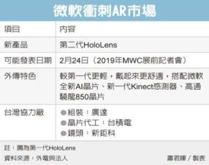 Cens.com News Picture 微软新智慧眼镜 传MWC亮相