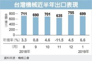 Cens.com News Picture 台幣貶 機械出口增6.6%