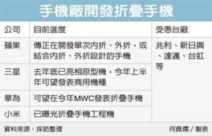Cens.com News Picture 折疊iPhone有影 台廠看旺