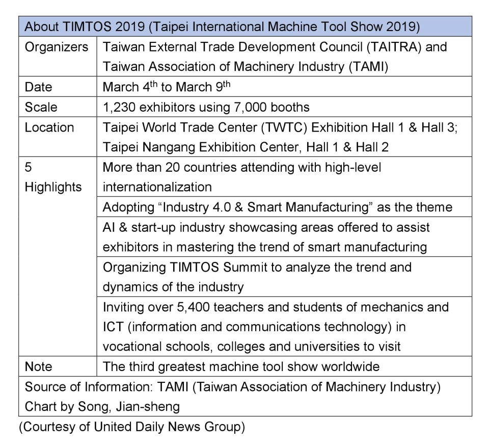 Taipei Int'l Machine Tool Show 2019 Reaching a New Scale</h1>
