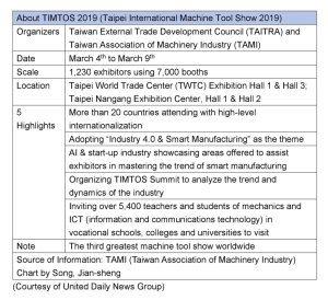 Taipei Int'l Machine Tool Show 2019 Reaching a New Scale</h2>