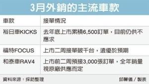Cens.com News Picture 3月車市大爆發 產線趕工