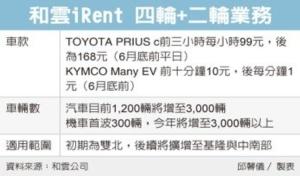 Cens.com News Picture 二輪+四輪 租車市場大進化