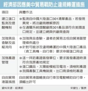 Cens.com News Picture 經部示警:陸工具機出口台灣 暴增八成