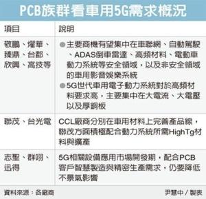 Cens.com News Picture PCB廠攻車電 瞄準五大商機