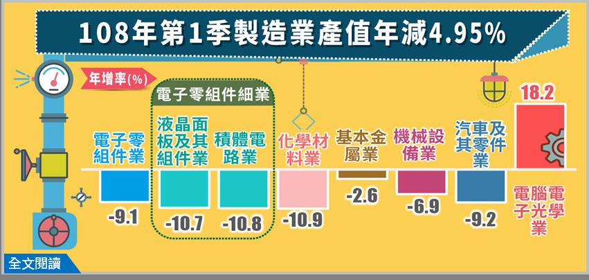 108年第1季製造業產值為3兆1,578億元,較上年同季減少4.95%。圖/經濟部提供