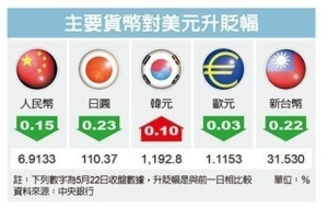 Cens.com News Picture 熱錢大逃殺 台幣貶破 31.5