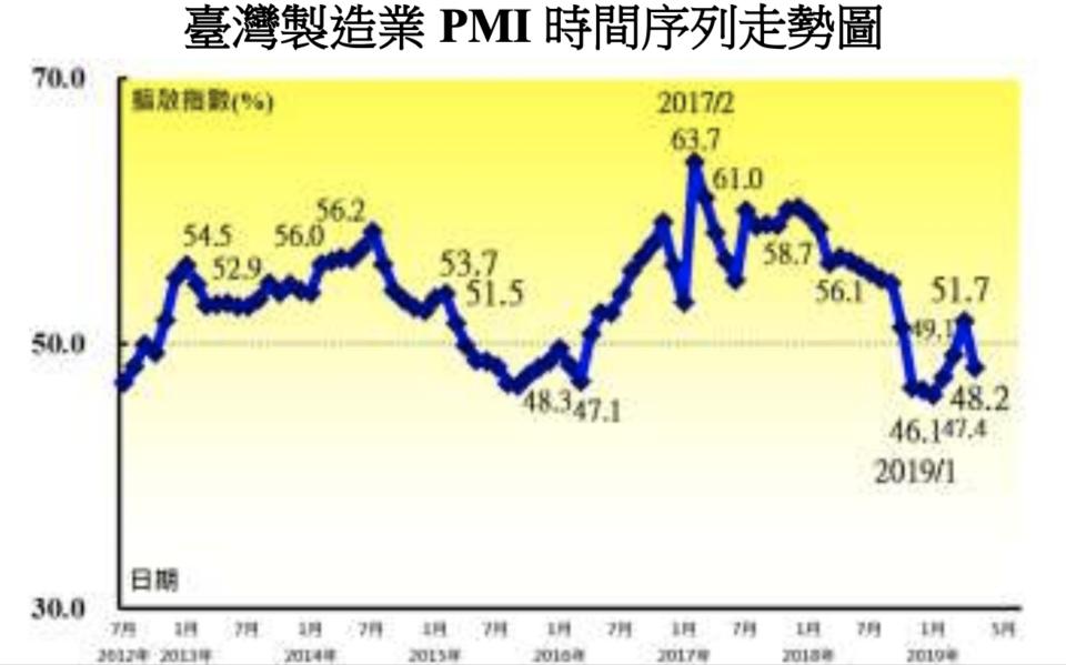 製造業採購經理人指數(PMI)走勢圖。圖/中經院提供