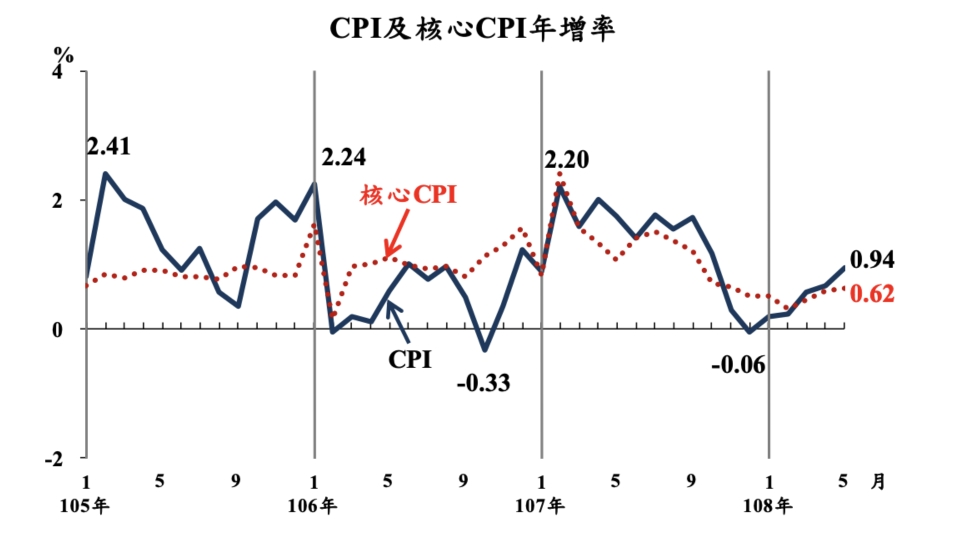 5月的CPI年增0.94%,為近七個月的最高漲勢;扣除蔬果及能源後的核心CPI,亦漲0.62%,也是近半年來最高漲幅。圖/主計總處提供