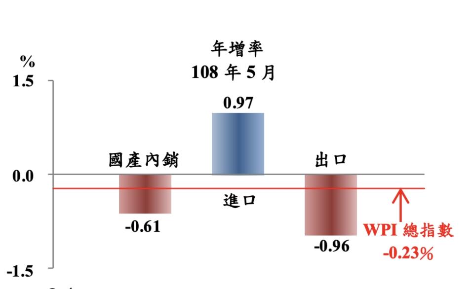 5月躉售物價指數(WPI)終止連續14個月上漲,轉為負成長,年跌0.23%,若剔除匯率變動因素,以美元計價的進口物價指數下跌3.43%;以美元計價的出口物價指數跌幅也達5.28%。圖/主計總處提供