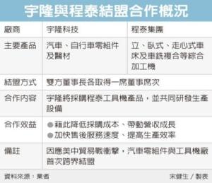Cens.com News Picture 对抗贸易战 程泰、宇隆跨界结盟