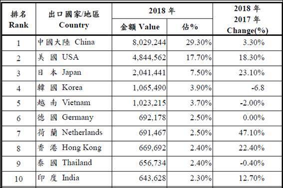 The main export countries of Taiwan`s machinery statistics in 2018  (currency unit:thousand USD, photo provide by TAM)