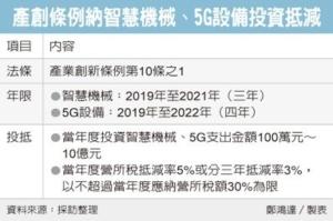Cens.com News Picture 经济五法闯关 产创首战告捷