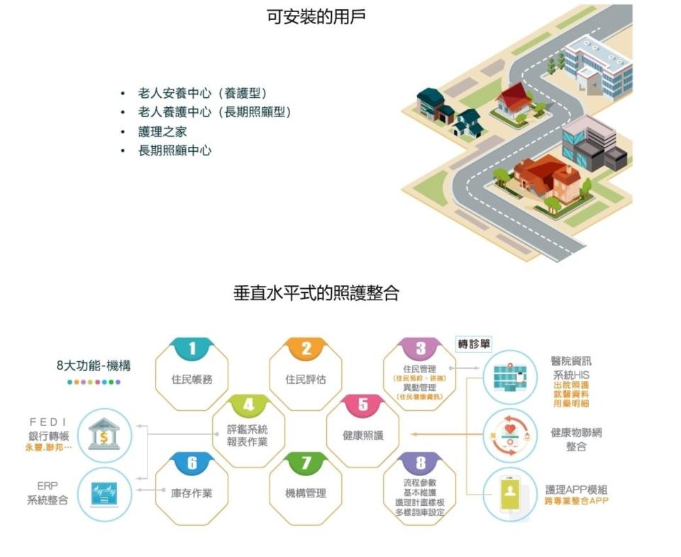 TLCA長期照顧系統 圖/瑞友資訊