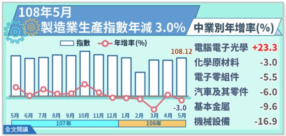 經濟部統計處今(24)日公布5月製造業生產指數為108.12,年增率-3.01%。圖/統計處提供