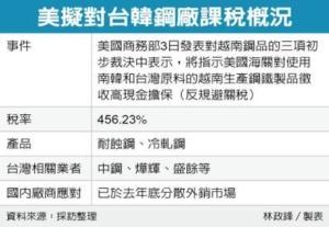 Cens.com News Picture 美盯台韓鋼品洗產地 喊課456%關稅