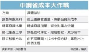 Cens.com News Picture 中钢「拧毛巾」 节流大作战