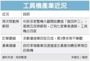 Cens.com News Picture 工具机厂度小月 放无薪假