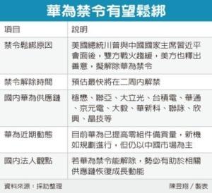 Cens.com News Picture 美松绑华为 带旺台系链