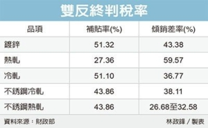 Cens.com News Picture 陆钢倾销终判 中钢受益