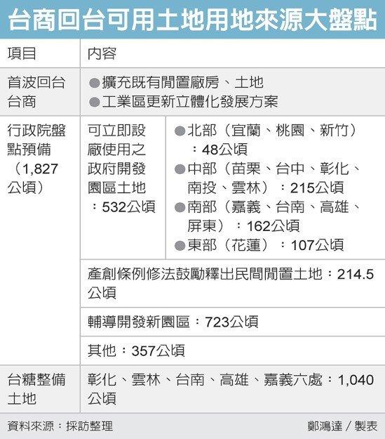 台商回台可用土地用地來源大盤點 圖/經濟日報提供