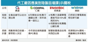 Cens.com News Picture 台湾出货 NB代工四雄准备好了