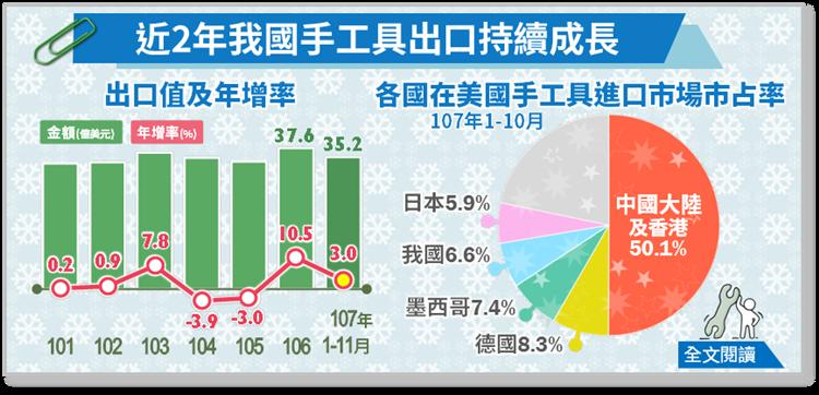 來源: 經濟部統計處