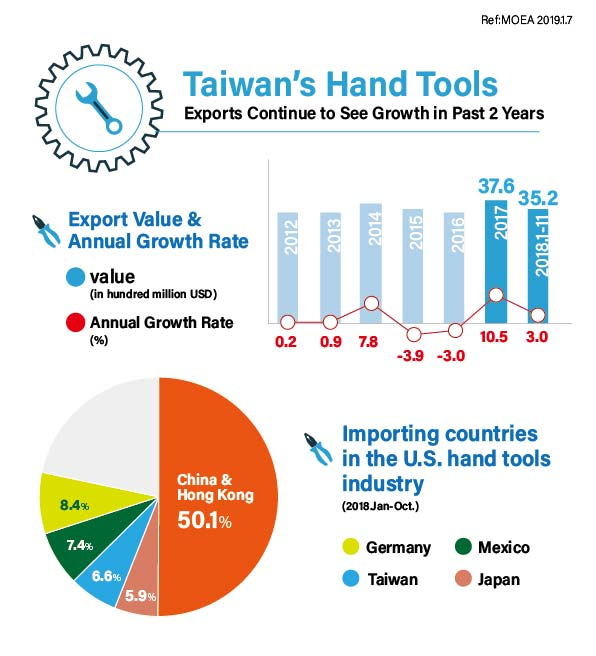 Taiwan's Hand Tools Exports Continue to See Growth in Past 2 Years</h1>