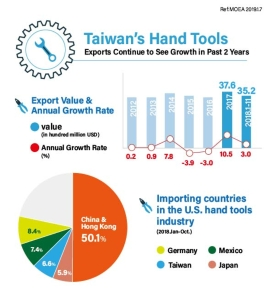 Taiwan's Hand Tools Exports Continue to See Growth in Past 2 Years</h2>
