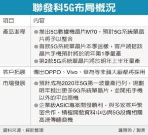 Cens.com News Picture 联发科攻5G 打入华为链