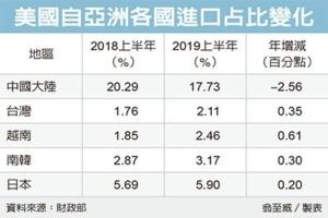 Cens.com News Picture 贸易战转单 台湾、越南大赢家