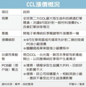 Cens.com News Picture 5G關鍵零組件 漲聲響起